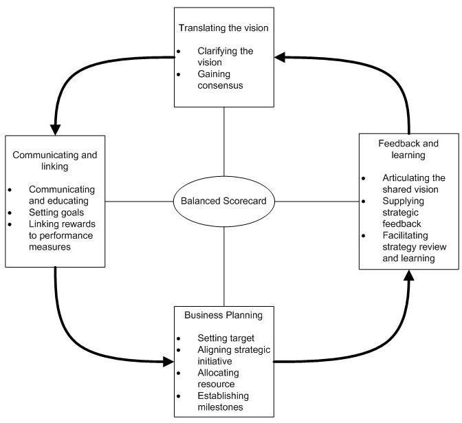 Model 9g skema balaced scorecard sebagai sistem manajemen stratejik adalah sebagai berikut ccuart Choice Image