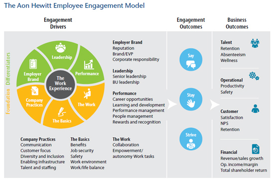 Improving-APAC-engagement-trend-Aon-Hewitt-Engagement-Model