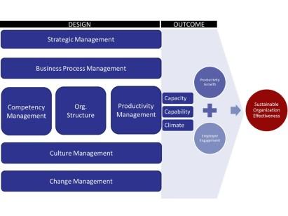 OD Framework master slide